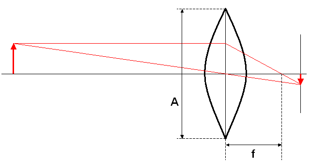 Diagram showing how lens aperture is defined