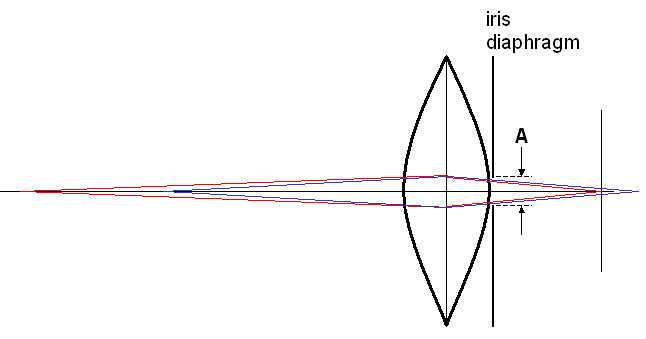 Diagram showing depth of field