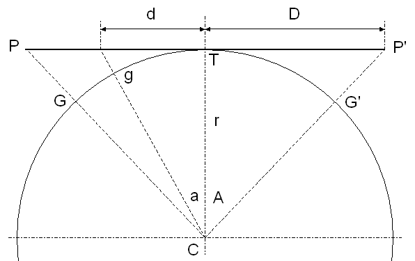 Diagram of gnomonic projection